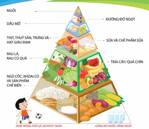 Dinh dưỡng hợp lý cho giai đoạn vàng hỗ trợ bé phát triển hoàn thiện về trí não và thể chất